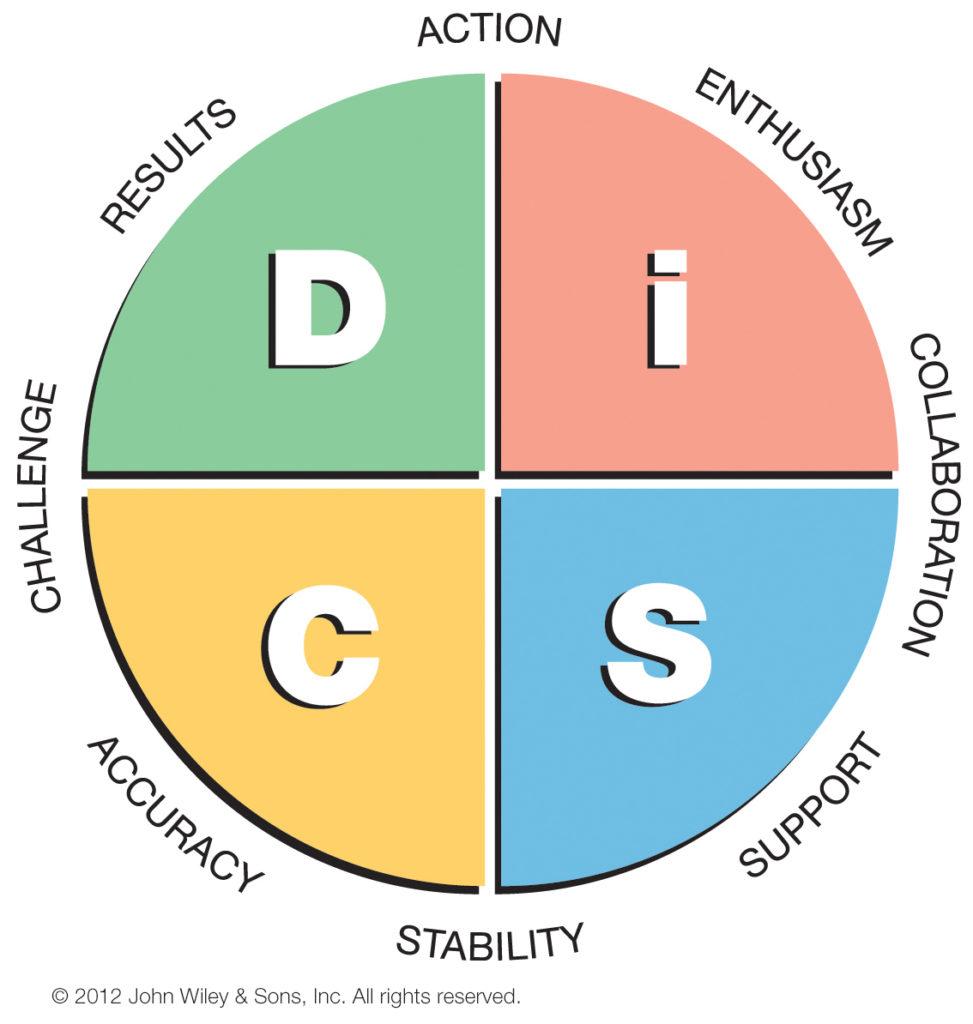 disc profile workshop facilitator available disc team training onsite