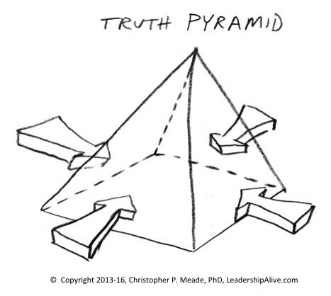 Pyramd copy